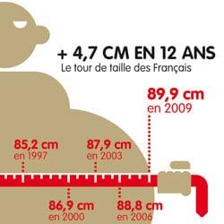 La mesure du tour de taille permet de desceller une obésité